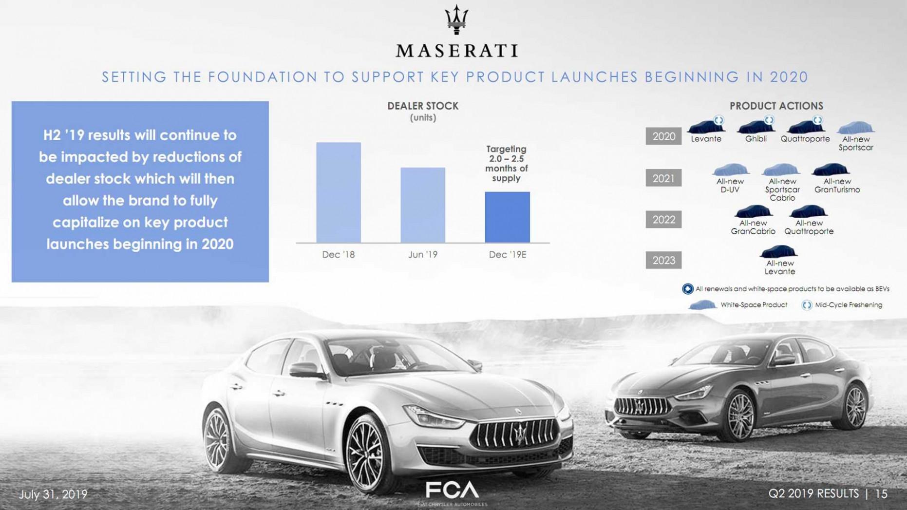 Specs 2022 Maserati Quattroportes