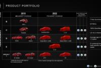 Performance 2022 Fiat Spider