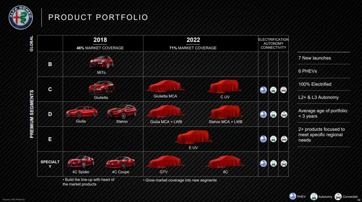 Prices 2022 Fiat Spider