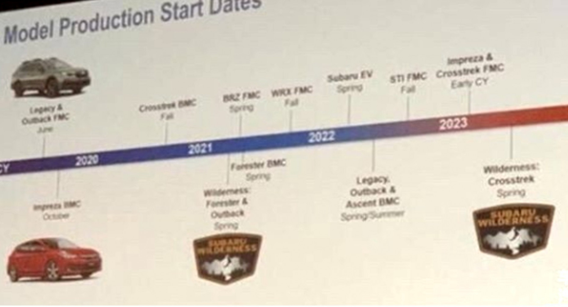 Performance Ford Production 2022