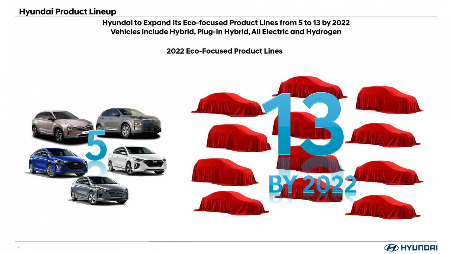 Picture Hyundai Ioniq Electric 2022 Range