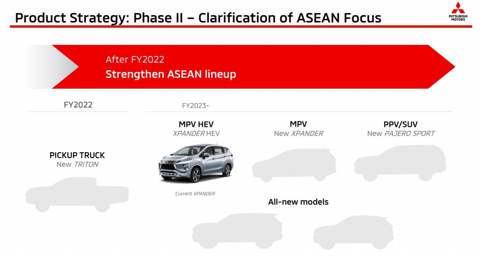 Price and Review Mitsubishi New Triton 2022