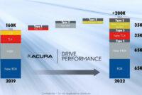 Reviews 2022 Acura Ilx Type S