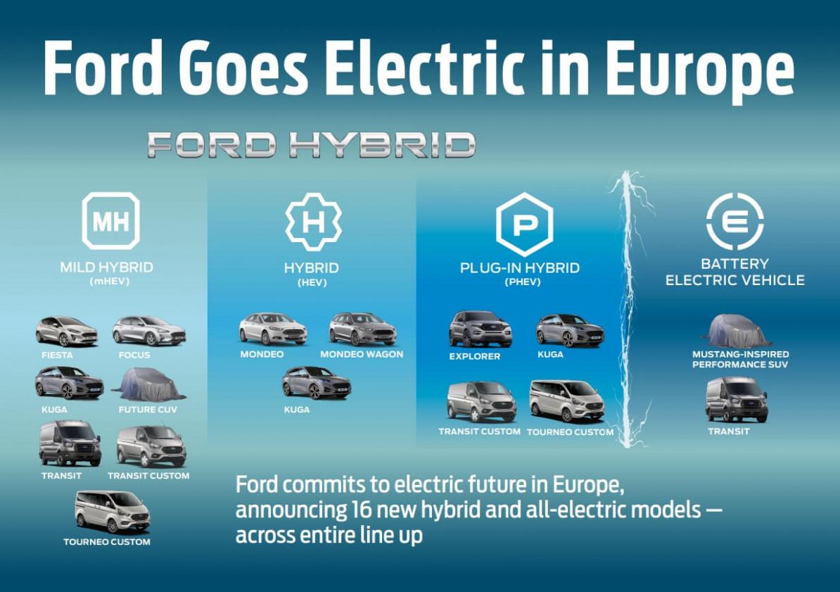 Exterior Ford Plug In Hybrid 2022