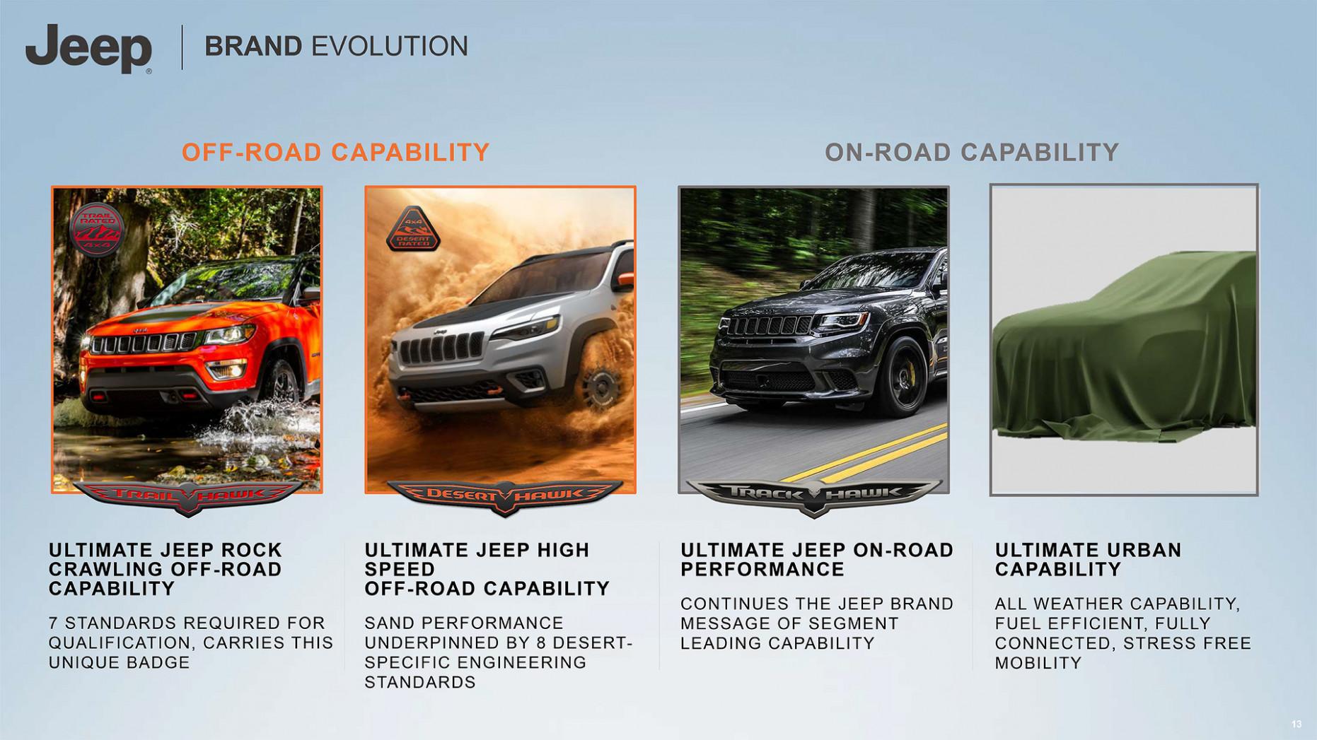 Price Jeep 2022 Lineup