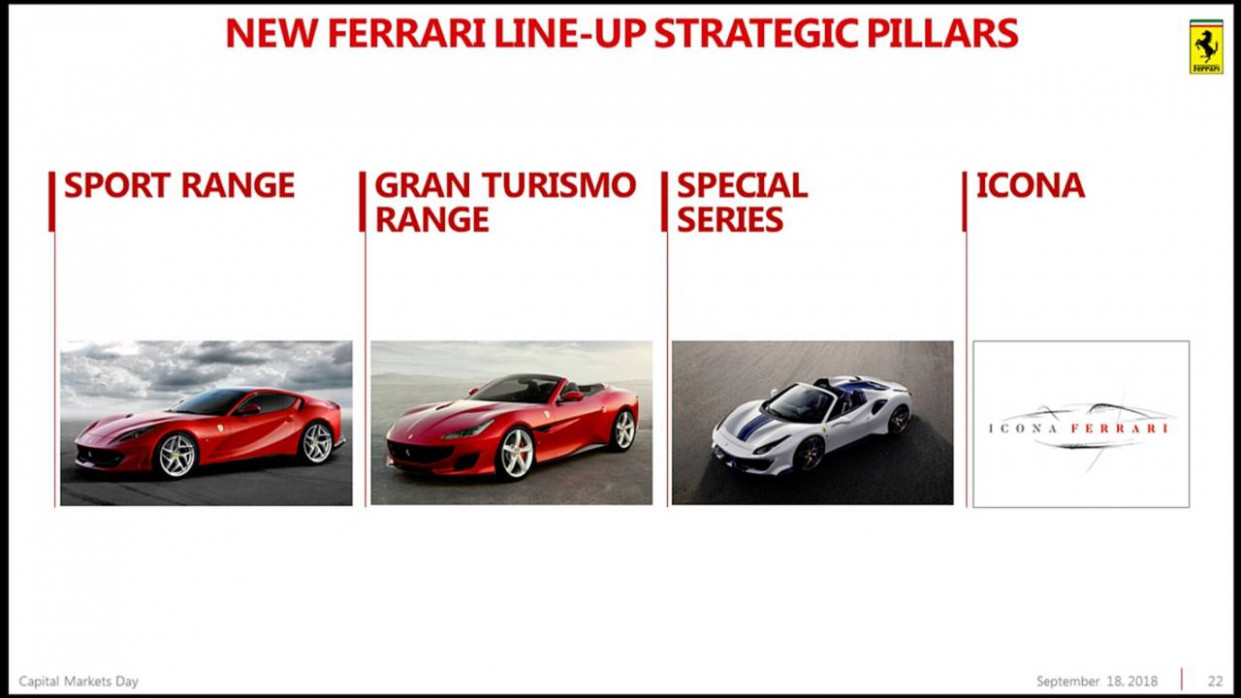 Prices New Ferrari 2022