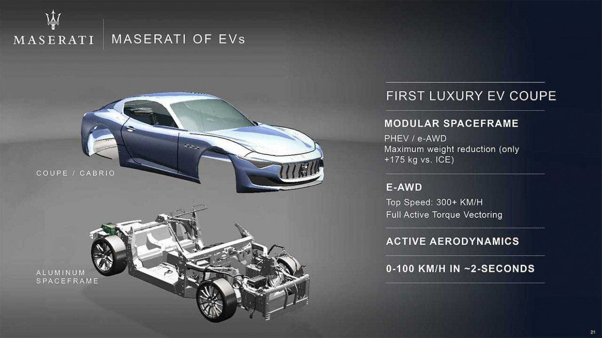 Prices 2022 Maserati Alfieris