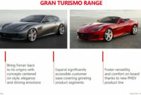 price and review new ferrari 2022