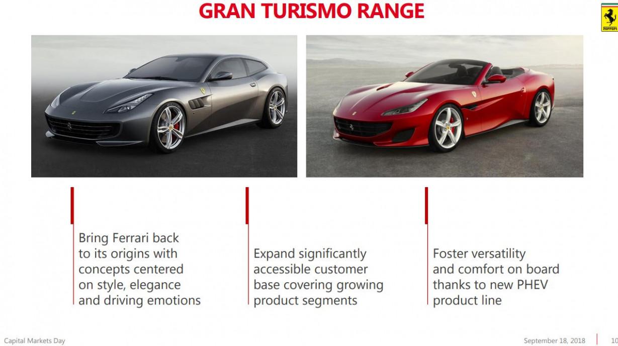 New Review New Ferrari 2022
