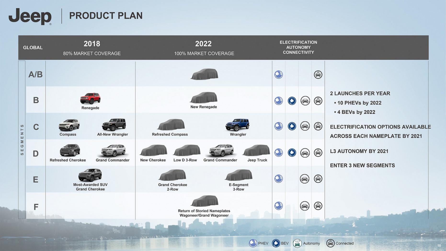 Wallpaper Jeep 2022 Lineup