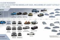 spesification bmw electric suv 2022