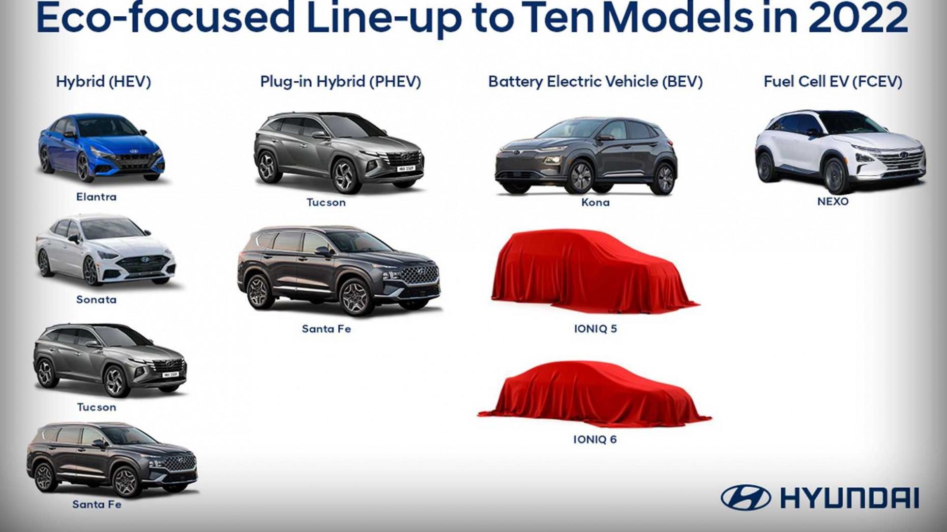 New Model and Performance Hyundai Ioniq Electric 2022 Range