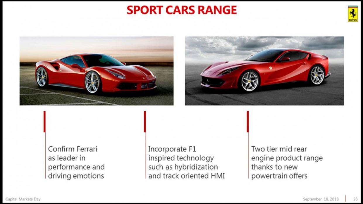 Release Date New Ferrari 2022