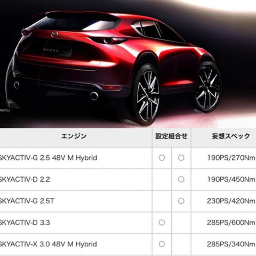 Ratings 2022 Mazda Cx 5