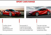 Redesign and Review Ferrari 2022 Supercar